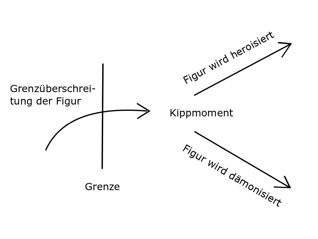 Darstellung des Grenzüberschreitungsprozesses