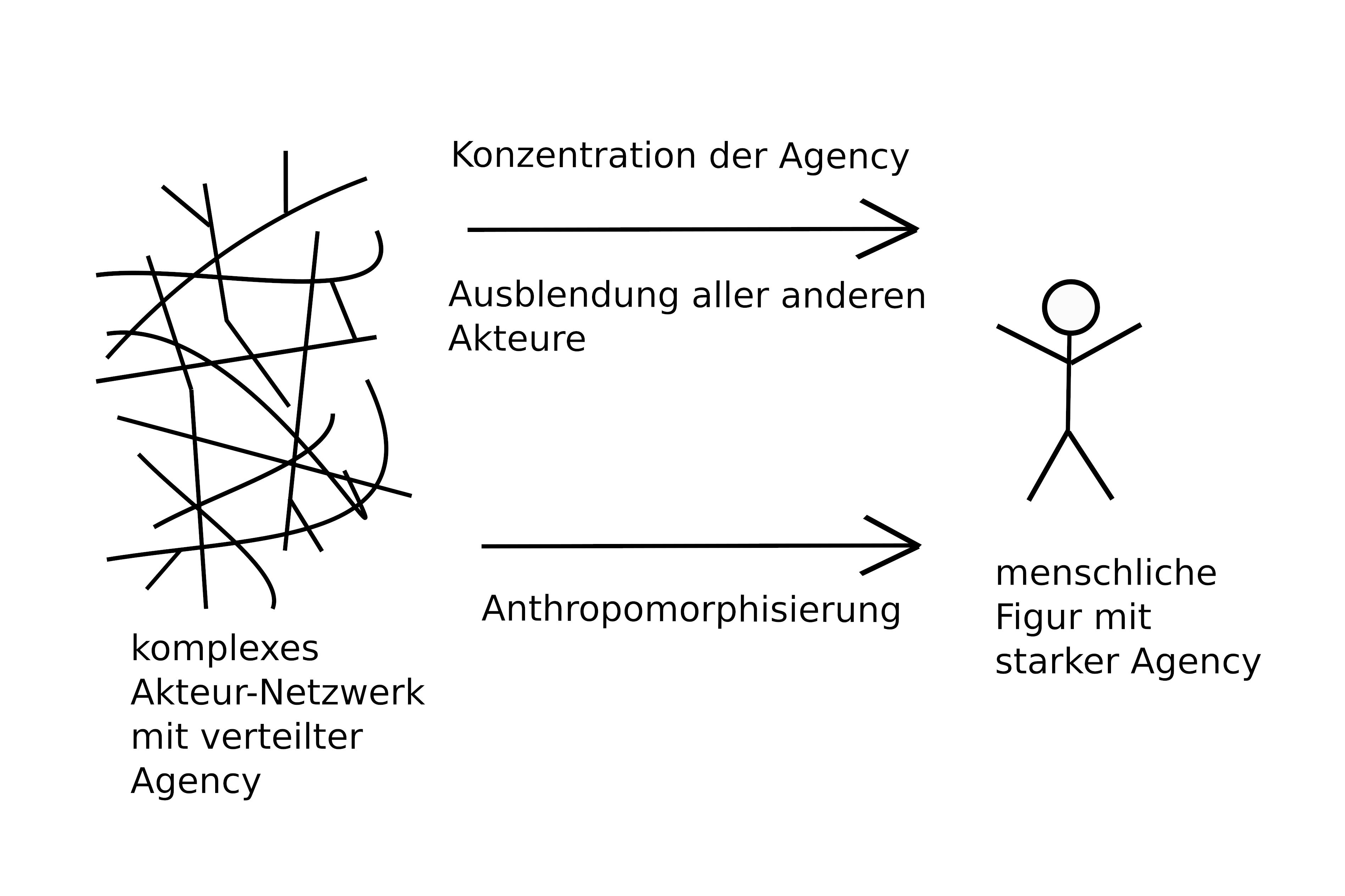 Schema zu den Prozessen der Konzentration der Agency und der Anthropomorphisierung